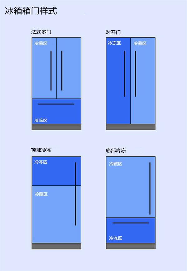 2020年最好的家用冰箱推荐