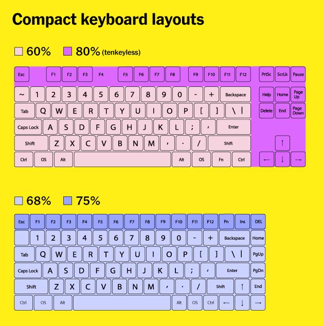 2020年最好的机械键盘推荐