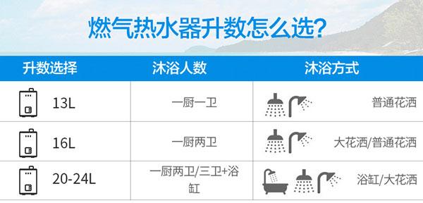 燃气热水器容量选择
