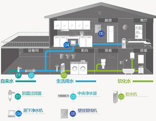 全屋中央水系统图